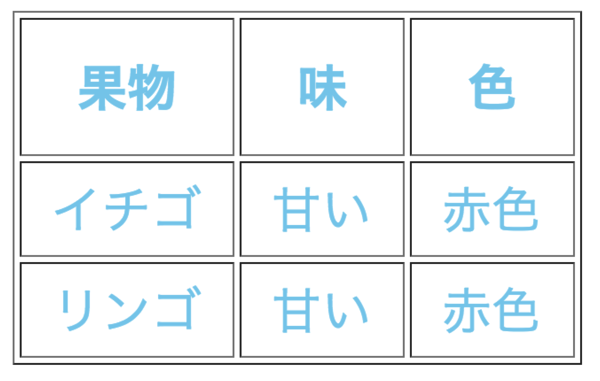 表の文字色を変える