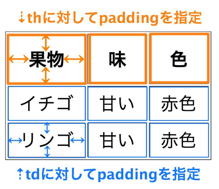 表のpaddingの指定
