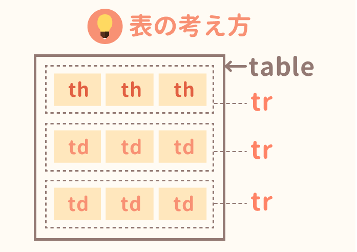 Table html css for Tr th td table html