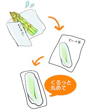 アスパラの保存方法