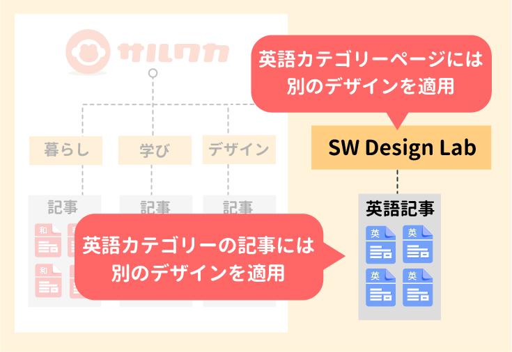 英語版ページには別のデザインを適用