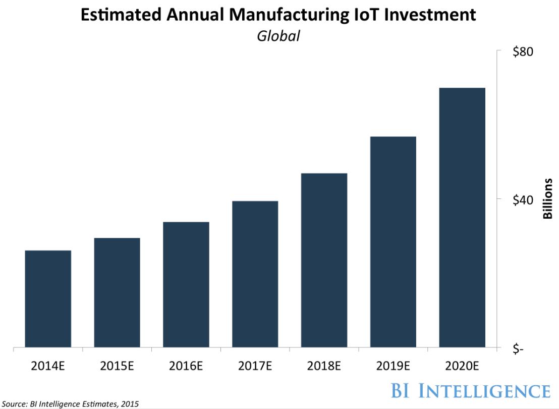 IoT投資額