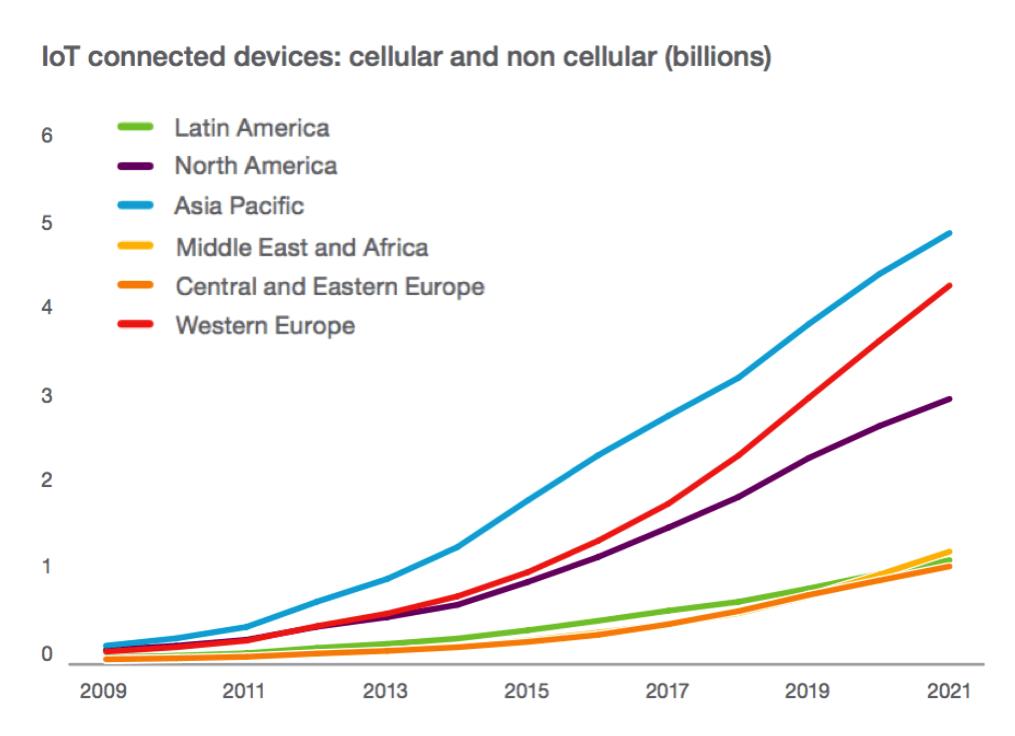 IoTデバイスが普及するまでの歴史