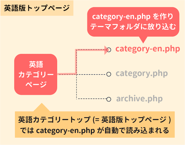 cateogry-en.phpを読み込ませる