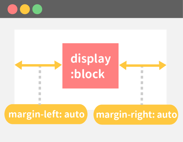 marginプロパティで横方向にセンタリング