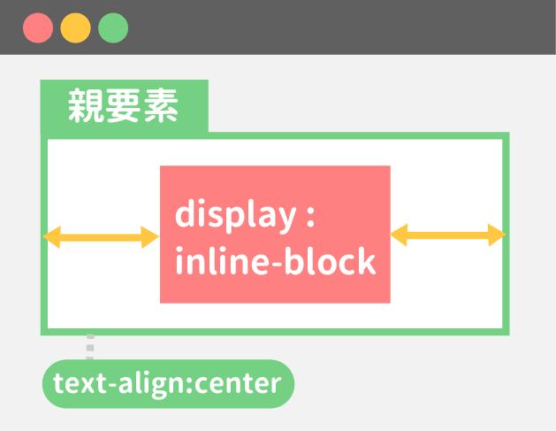 インラインブロックならtext-alignで左右中央寄せできる