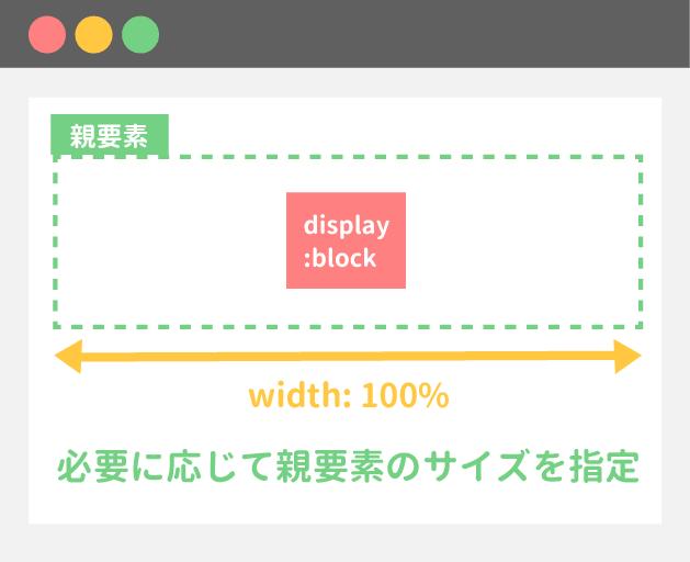 親要素の幅を指定することでmarginプロパティで中央寄せができる