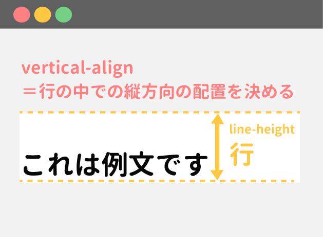 vertical-alignは行の上下の配置を決める