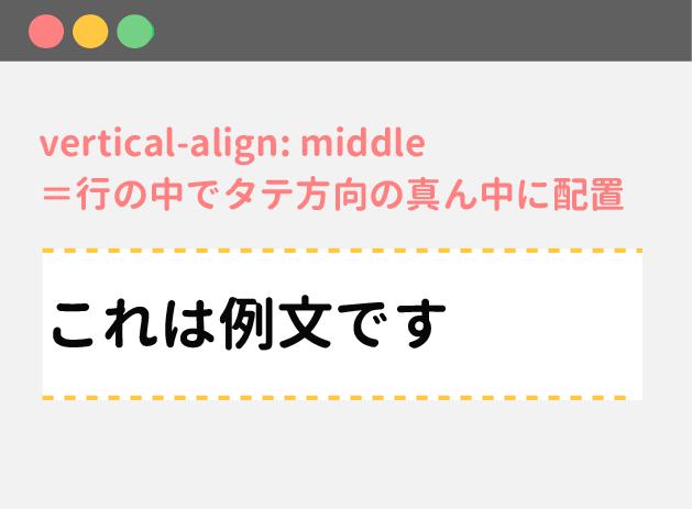vertical-align:middleで行の縦中央に寄せられる