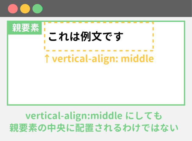 vertical-alignが効かない例