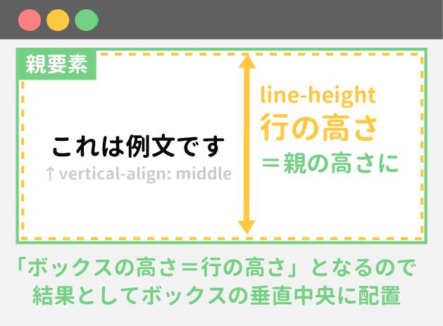 line-heightで上下中央寄せ