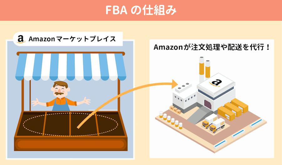 fbaの仕組み
