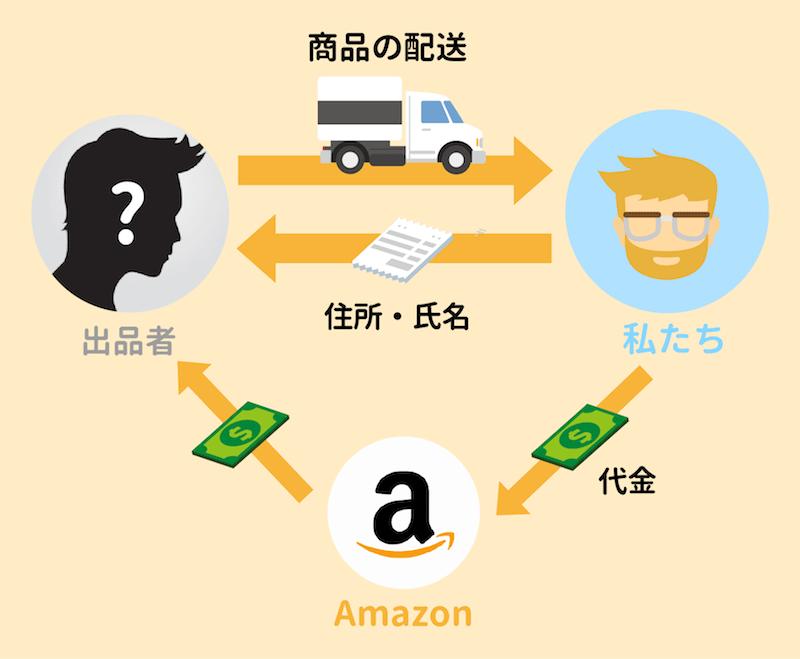 Amazonマーケットプレイスで購入(FBAなし)
