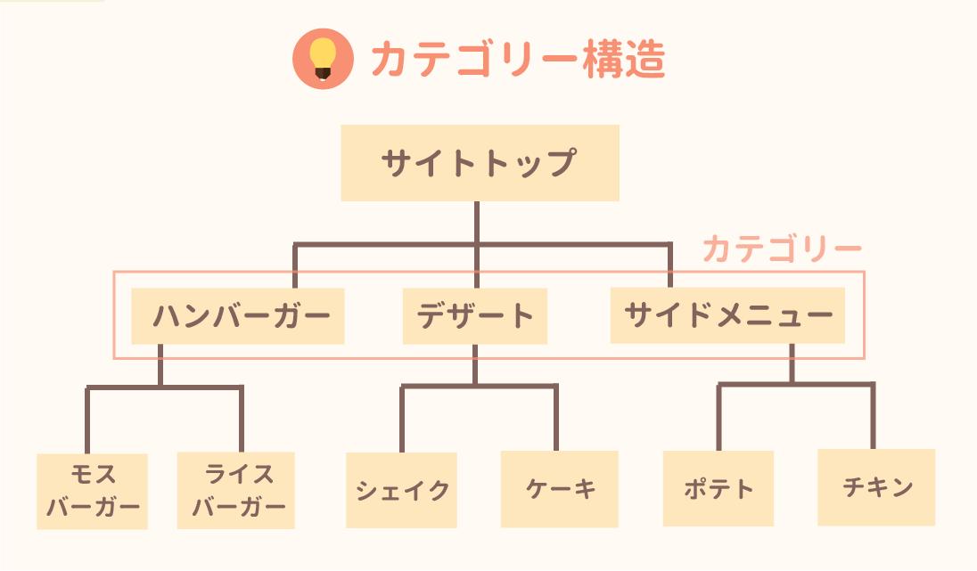 正しいカテゴリー構造