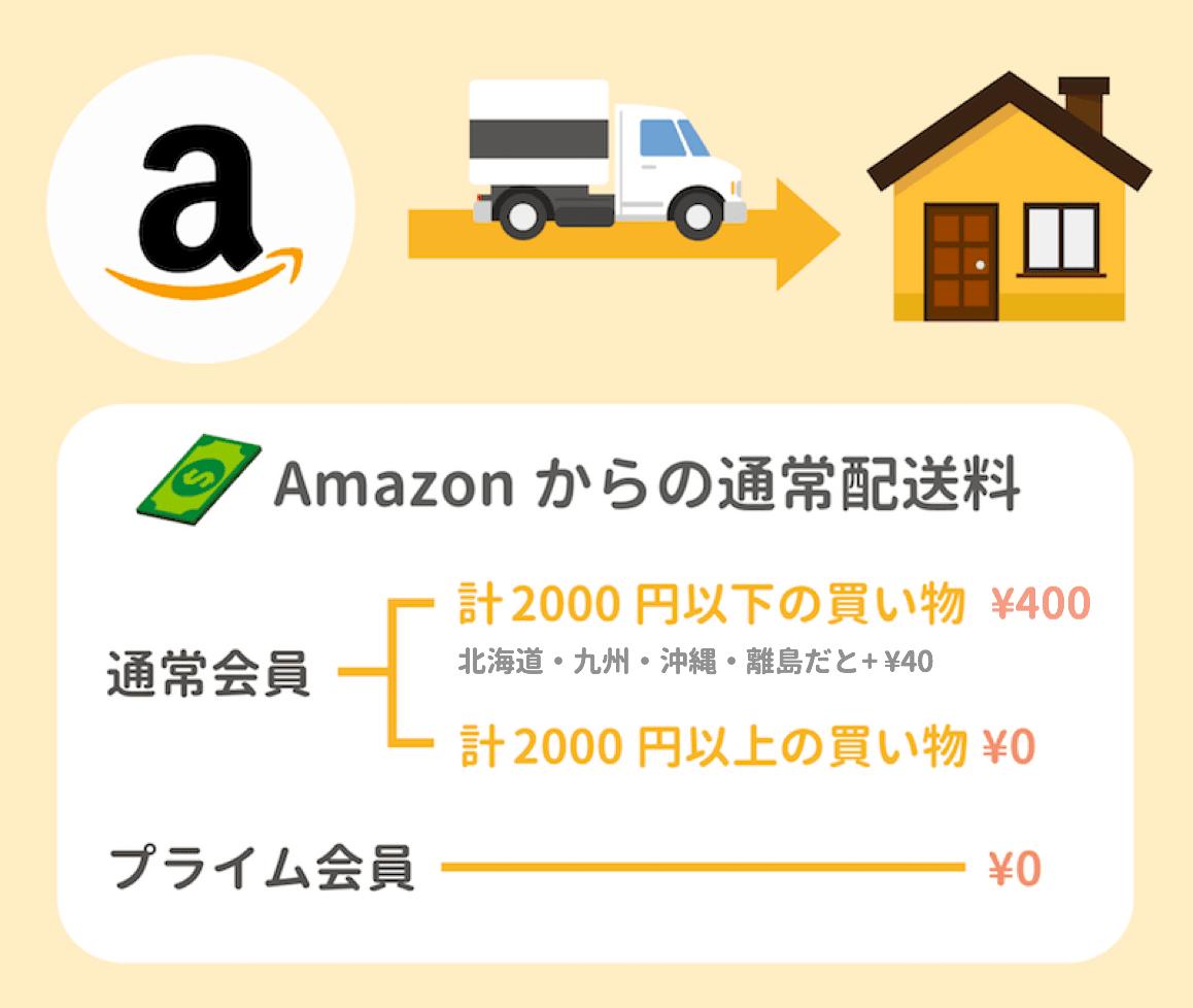 Amazonの通常配送料