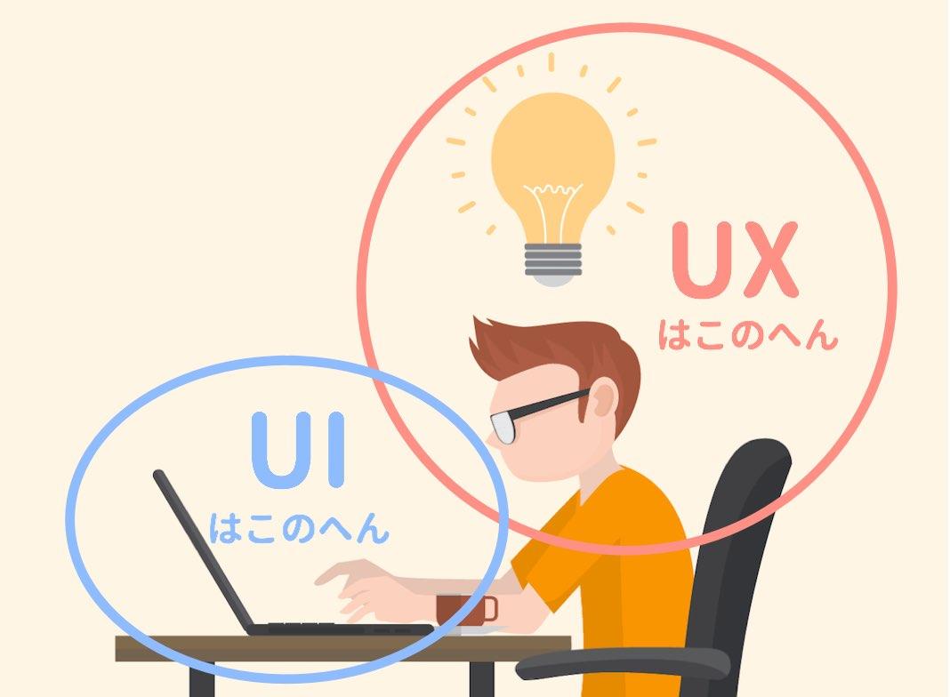 UIとUXの違いのイメージ