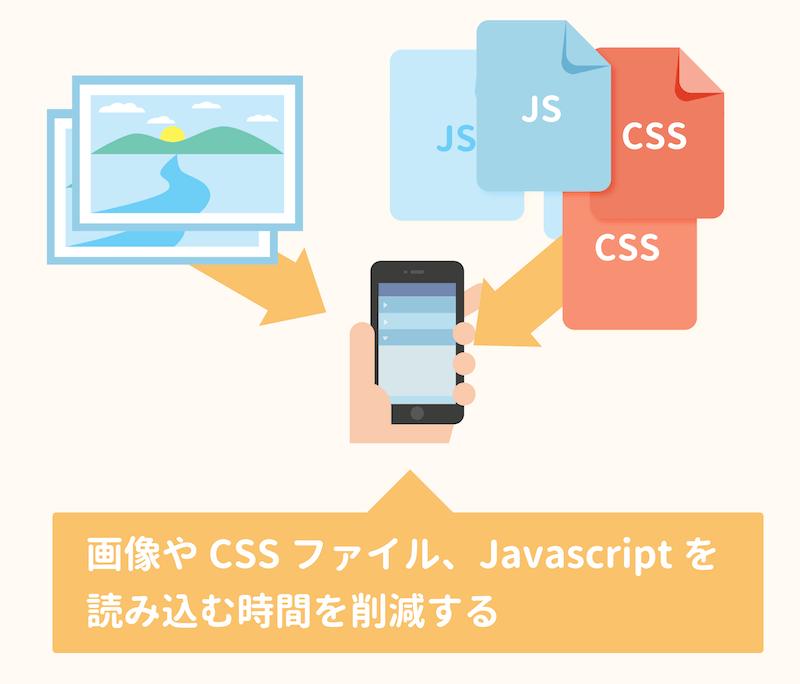 画像やCSS、Javascriptを読み込む時間を短縮