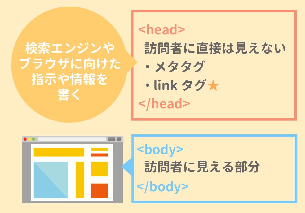 headの役割