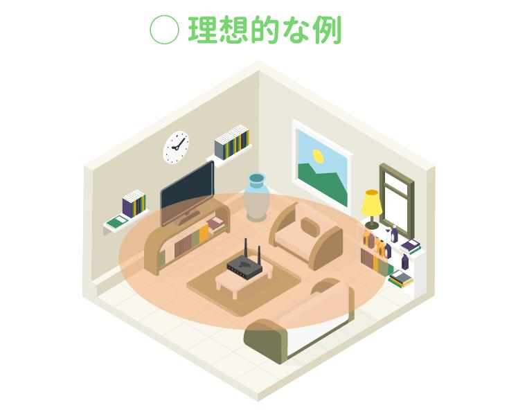 Wi-Fiルーターをできれば部屋の真ん中に置く