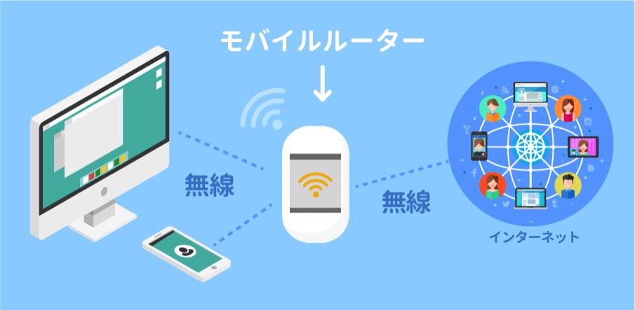 モバイルルーターのイメージ