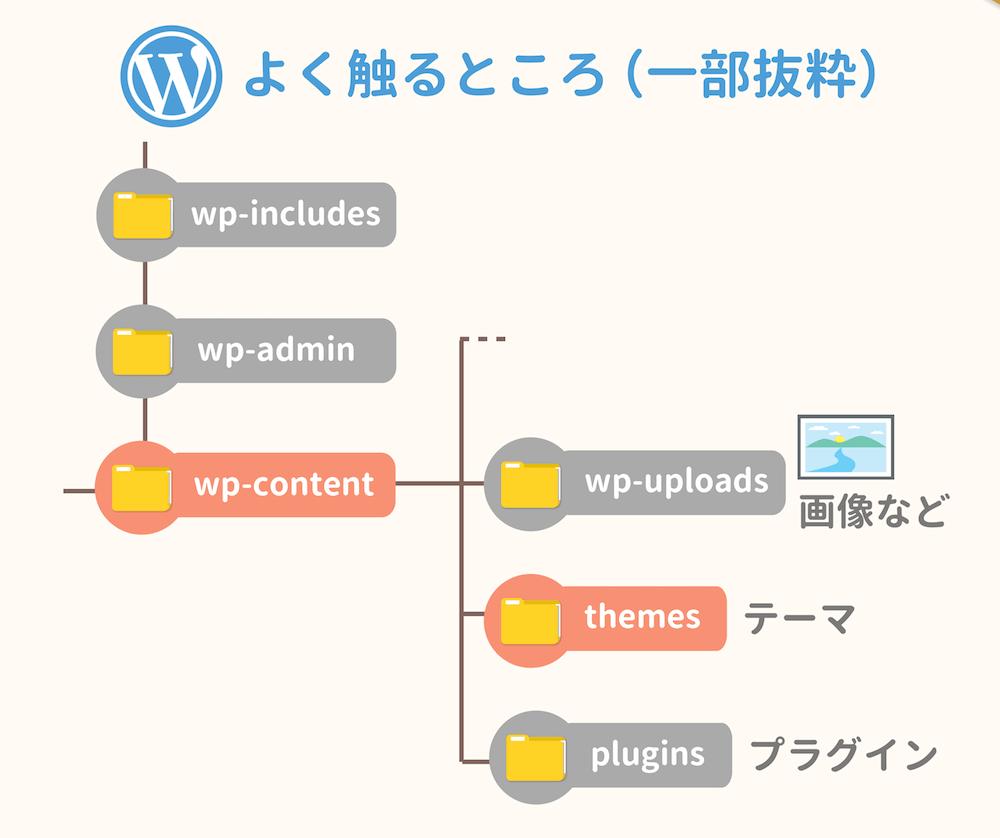 WordPressの構成ファイルのうちよく触るところ