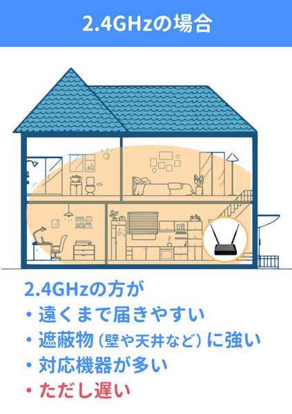 2.4GHzのイメージ