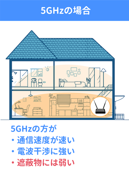 5GHzのイメージ