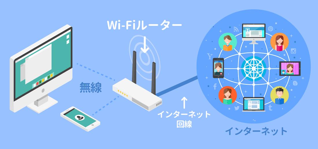 Wi-Fi環境を構築するためのイメージ