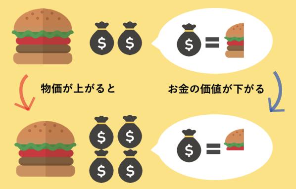 ハンバーガーが値上がりするとお金の価値は相対的に下がる