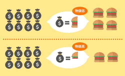 同じお金の量でも買えるハンバーガーの個数は異なる