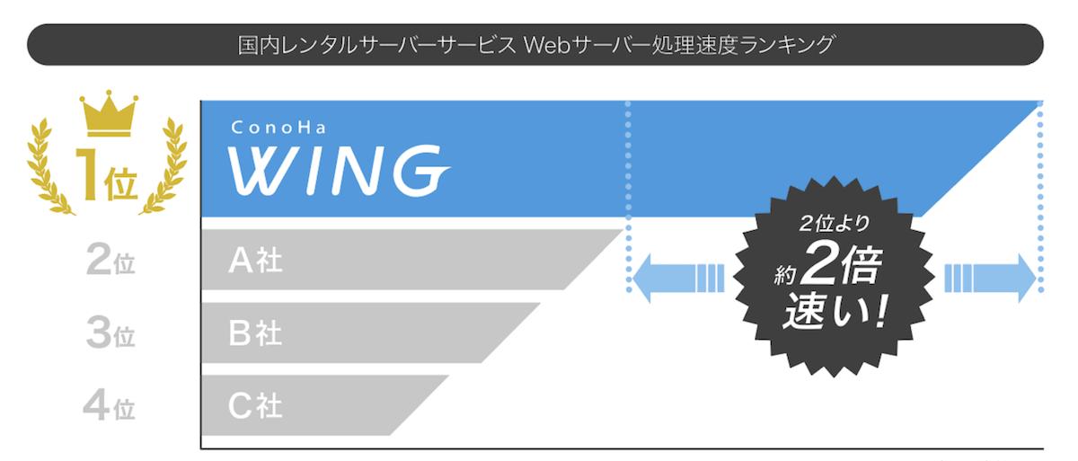 2019年7月時点のConoHa WINGの処理速度比較