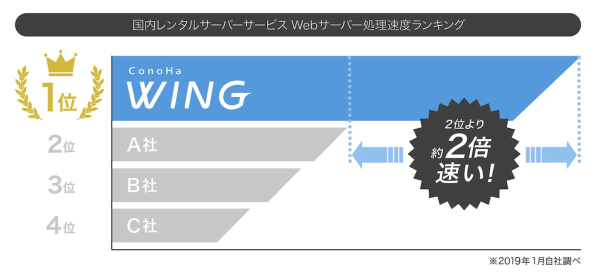 2019年1月時点のConoHa WINGの処理速度比較